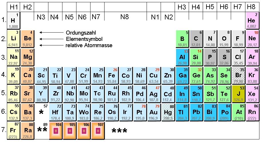 Ordnungszahlen Chemie